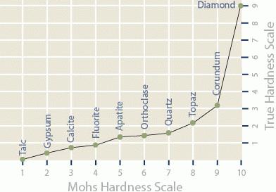 Diamond Mohs Hardness Scale