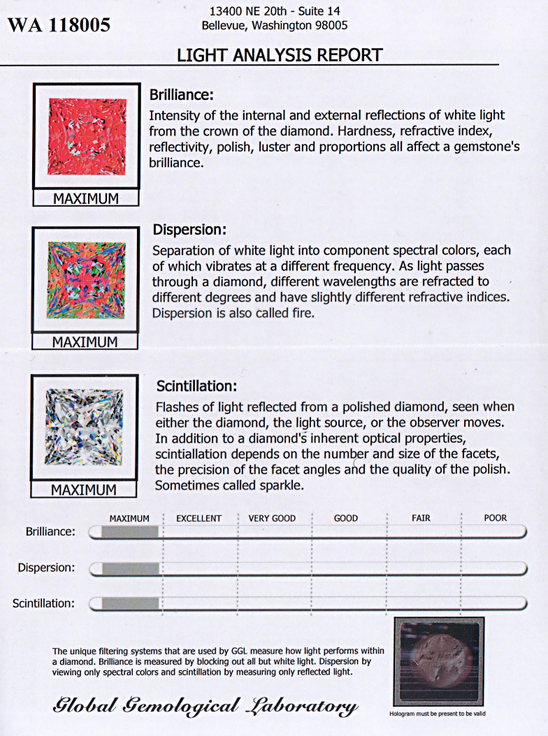 "Our Asha princess scored ""Maximum"" on the Global Gem Lab light analysis report (May 28, 2008)."