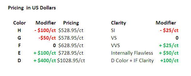 amora-gem-pricing-september2014