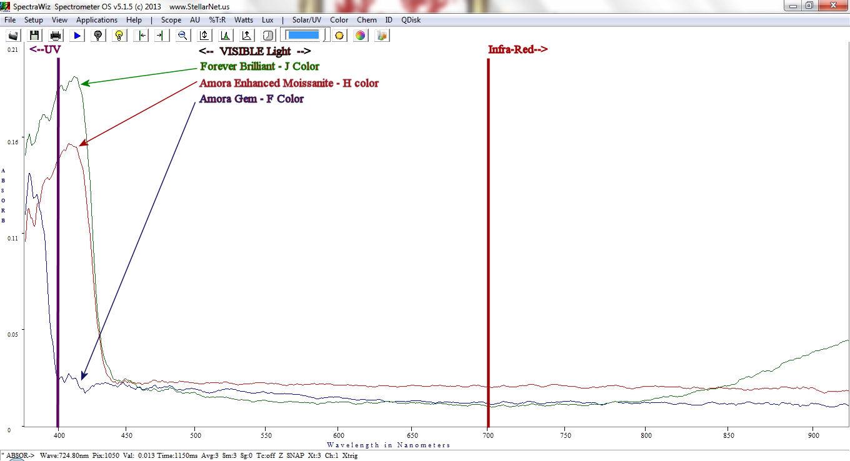 amora-gem-spectrometer-forever-brilliant-3.jpg