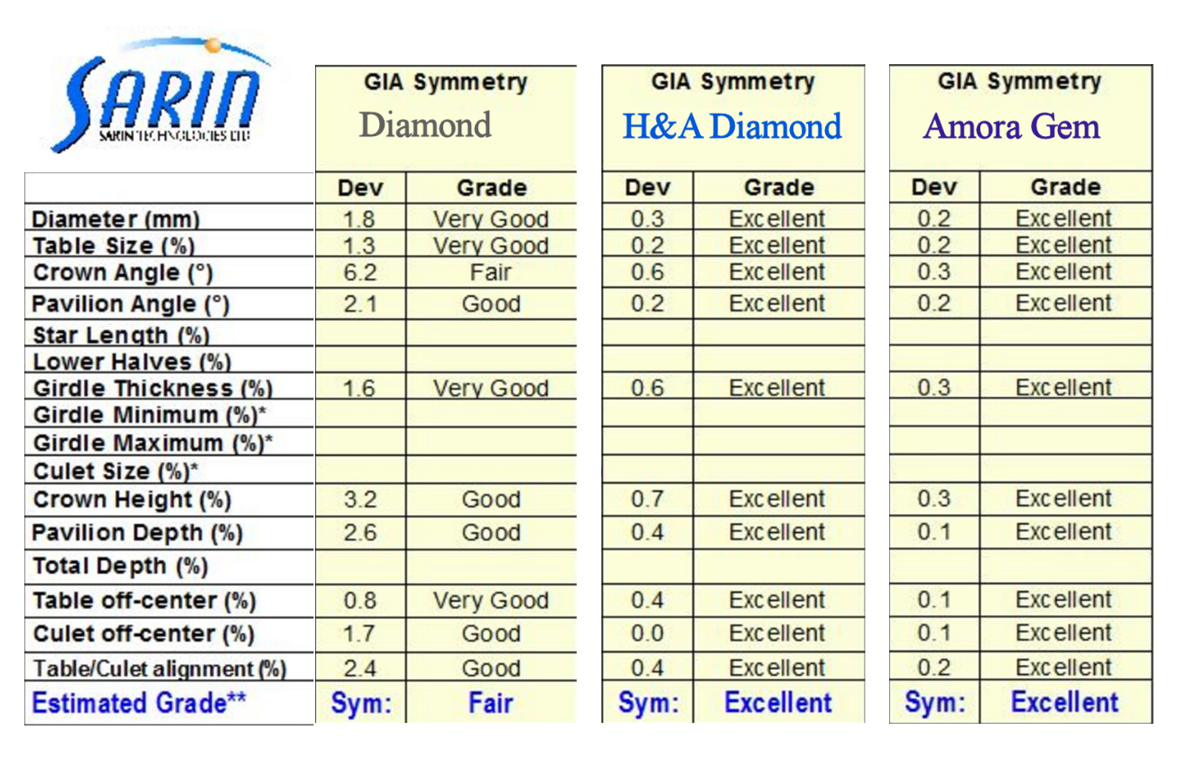 amora-gem-symmetry-comparison-sarin.jpg