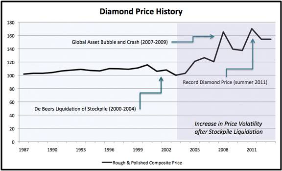 diamond-pricing-debeers-monopoly.jpg